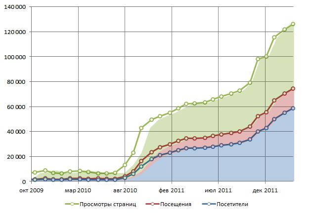 Рост трафика на сайте
