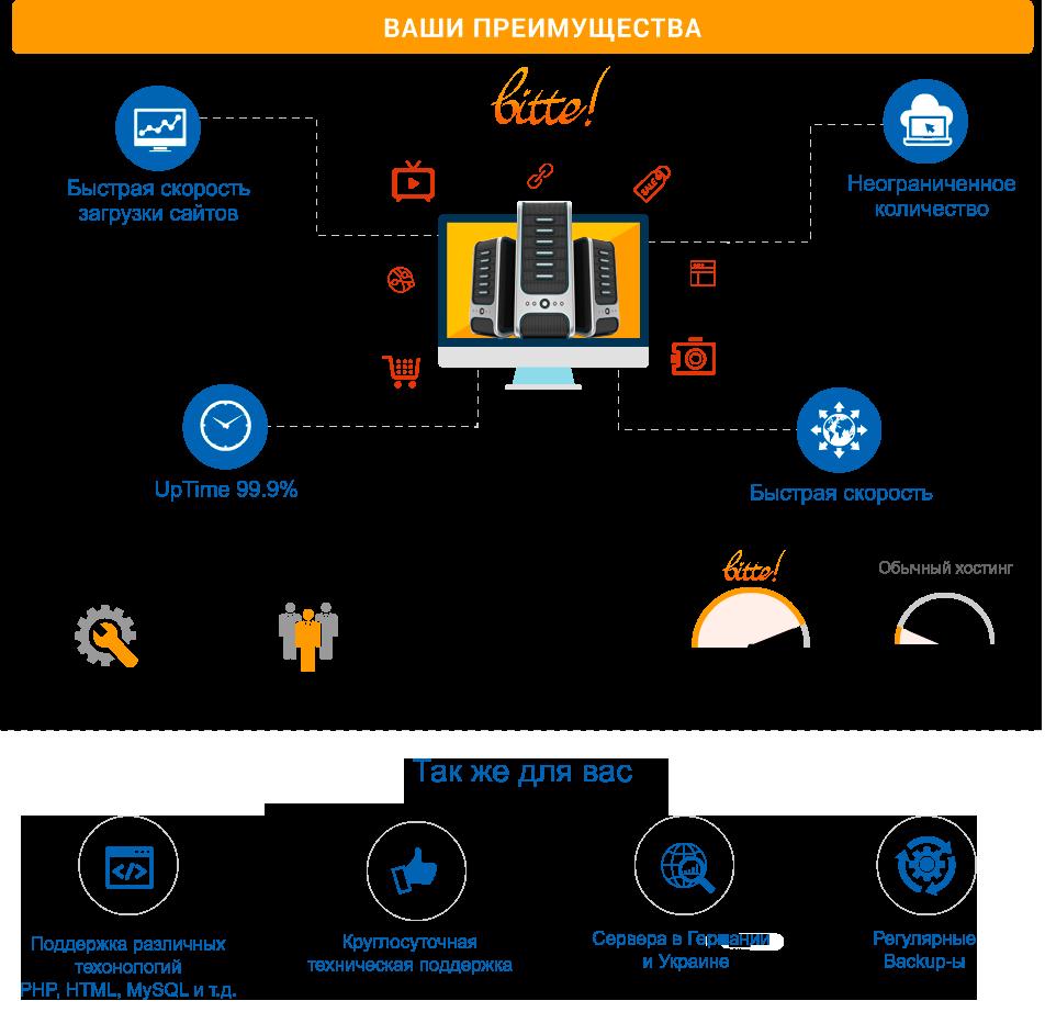 Asp.net хостинг днепропетровск полноценный хостинг должен поддерживать